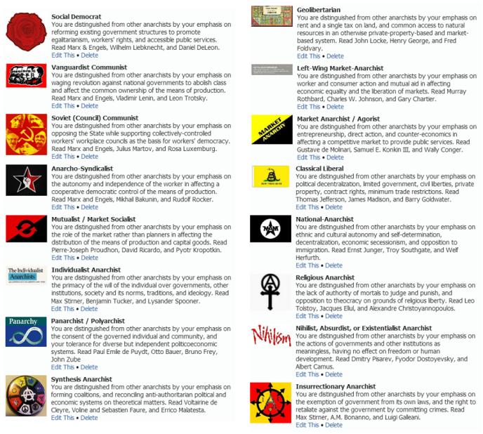 Image result for anarchism types